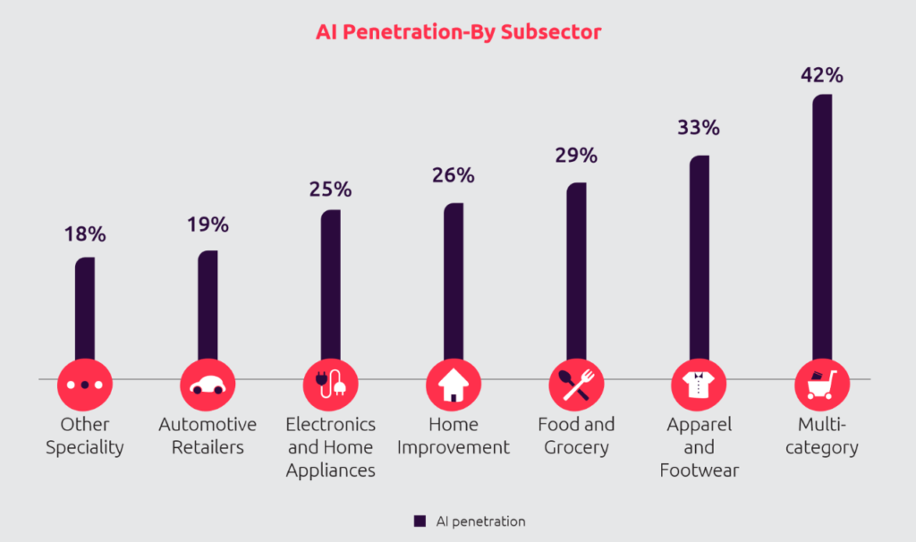 AI penetration by sub-sector