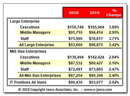 Latest Median IT Salaries Updated Every Six Months