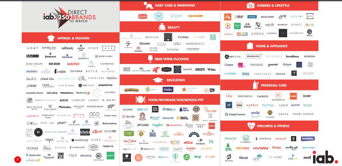 The top 250 disruptor brands, according to the IAB