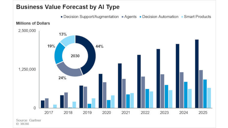 AI augmentation will draw growing spend in the next few years.