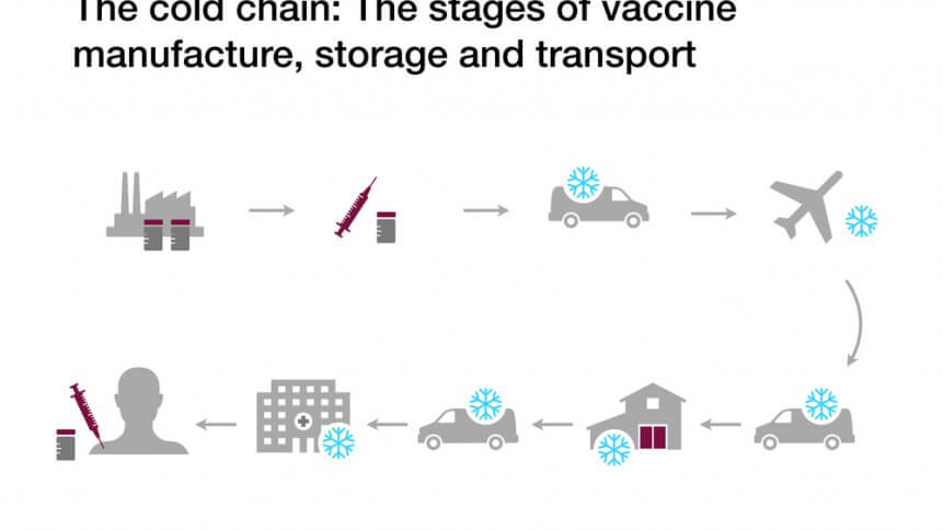 Can AI & blockchain speed up vaccine distribution?