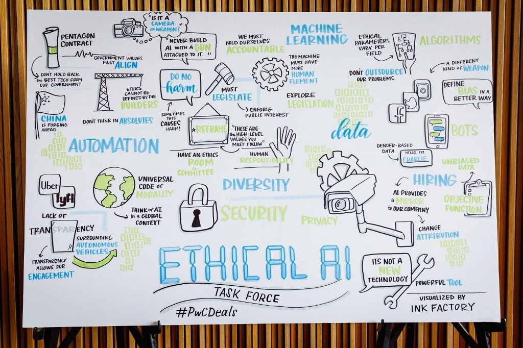 A poster about ethical AI considerations during the 2018 New York Times Dealbook