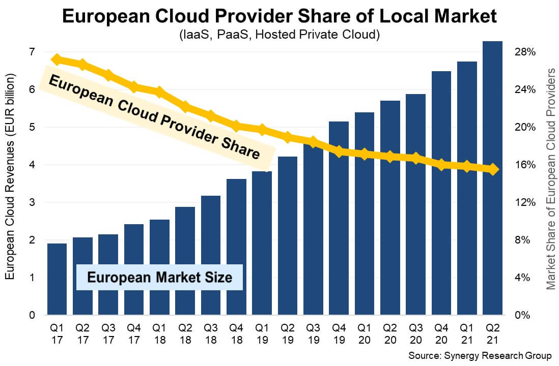 European Cloud Providers Double in Size but Lose Market Share